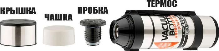 Термос Thermos Rocket Bottle NCB 1,2 и 1,8 литра - комплектующие