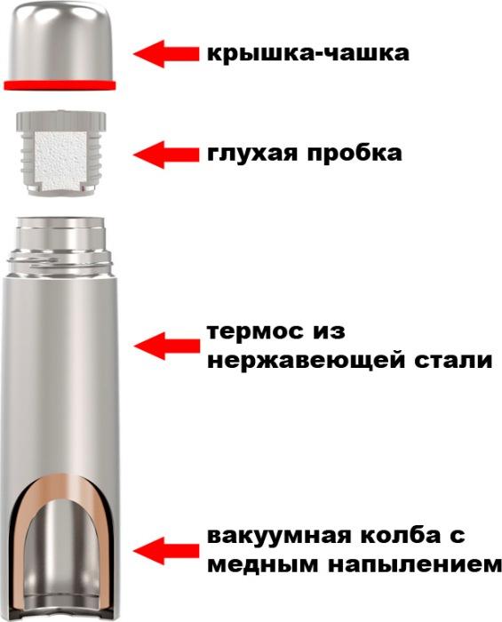 Из чего состоит термос из нержавеющей стали Biostal Биосталь NX